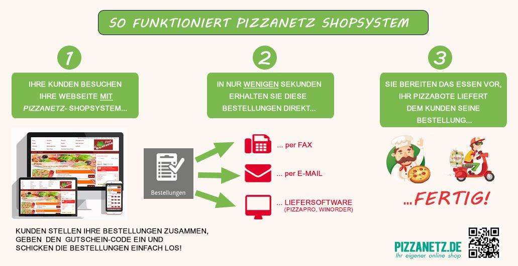 Pizzanetz-online-shop-funktion